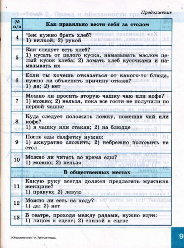 ГДЗ по обществу 7 класс Котова