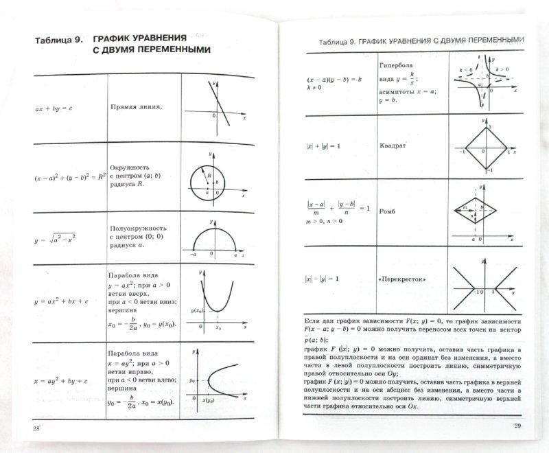 Иллюстрация 1 из 13 для Алгебра в таблицах. 7-11 классы. Справочное пособие - Звавич, Рязановский | Лабиринт - книги. Источник: Лабиринт