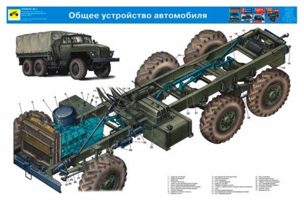 Иллюстрация 1 из 22 для Устройство автомобиля Урал-4320 (комплект из 22 плакатов) | Лабиринт - книги. Источник: Лабиринт
