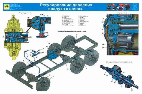 автомобиля Урал-4320