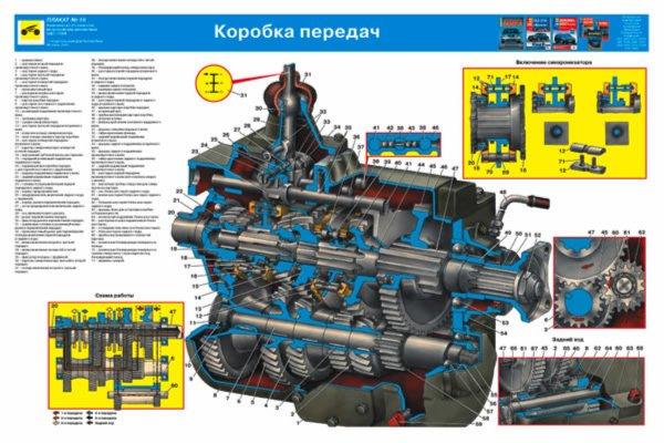 """Иллюстрация 7 к книге  """"Устройство автомобиля ЗИЛ-131Н (комплект из 25 плакатов) """", фотография, изображение, картинка."""
