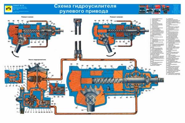 Схема гидроусилителя рулевого привода ZIL.