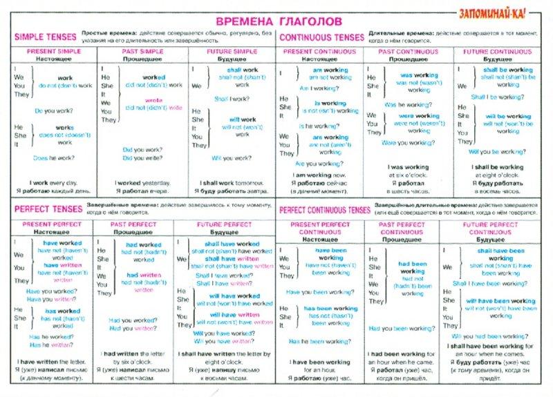 Изучение английского языка. Давайте учить английский вместе!