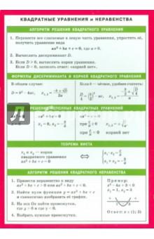 Квадратные уравнения и неравенства. Справочные материалы