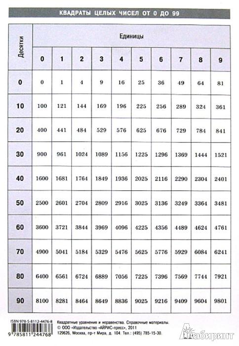 Иллюстрация 1 из 4 для Квадратные уравнения и неравенства. Справочные материалы | Лабиринт - книги. Источник: Лабиринт