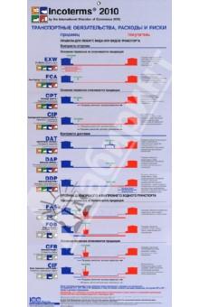 Комментарий ICC к Инкотермс 2010: понимание и практическое применение. Публикация ICC № 720