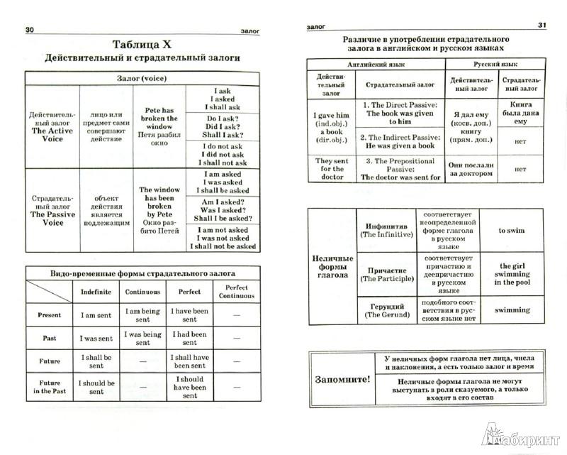 Английская грамматика в схемах и таблицах для школьника