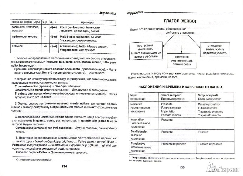 Испанский язык в таблицах и схемах