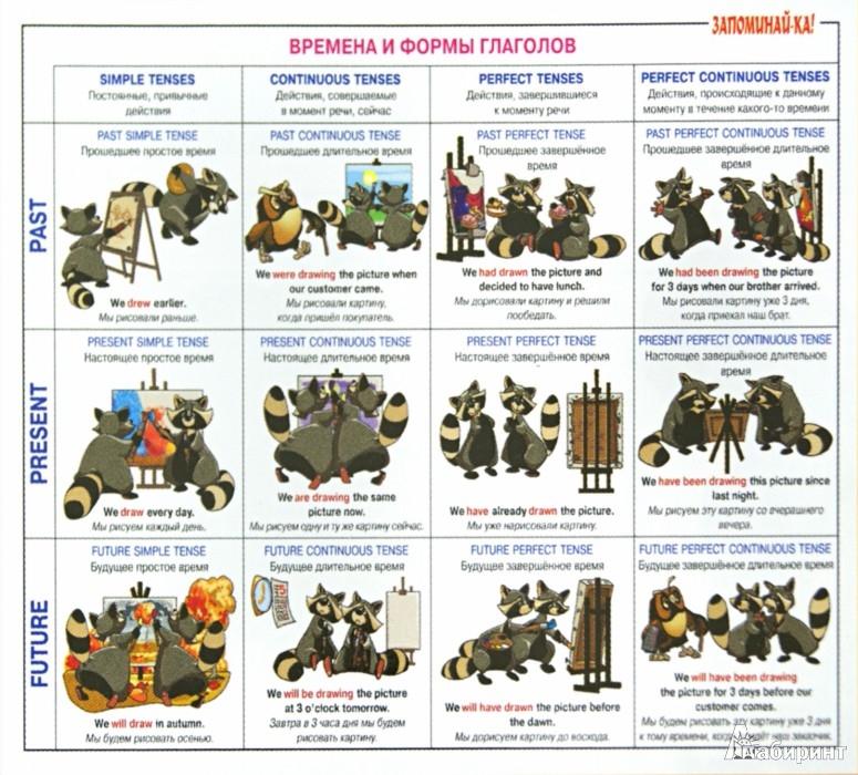 Иллюстрация 1 из 11 для Английская грамматика. Времена и формы глаголов. Таблица-плакат | Лабиринт - книги. Источник: Лабиринт