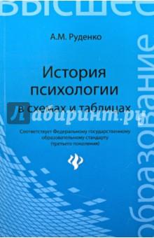 История психологии в схемах и таблицах