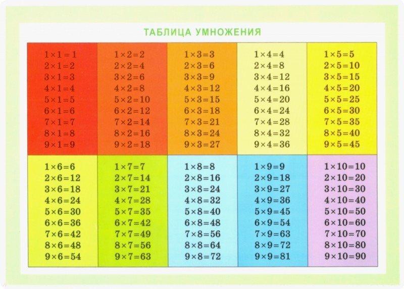 Таблица умножения на рабочий стол обои
