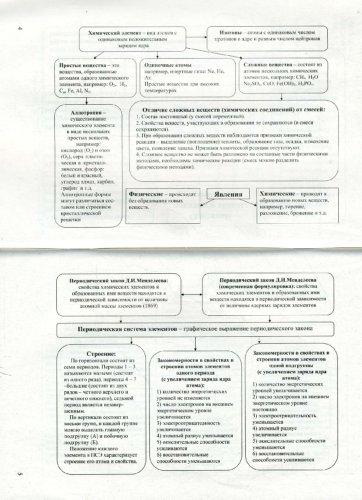 Иллюстрация к книге химия в таблицах и