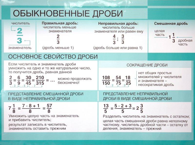 Иллюстрация 1 из 2 для Плакат: Обыкновенные дроби / Положительные и отрицательные числа | Лабиринт - книги. Источник: Лабиринт