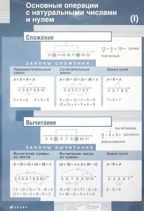 Иллюстрация 1 из 2 для Плакат: Основные операции с натуральными числами и нулем - С. Афанасьева   Лабиринт - книги. Источник: Лабиринт