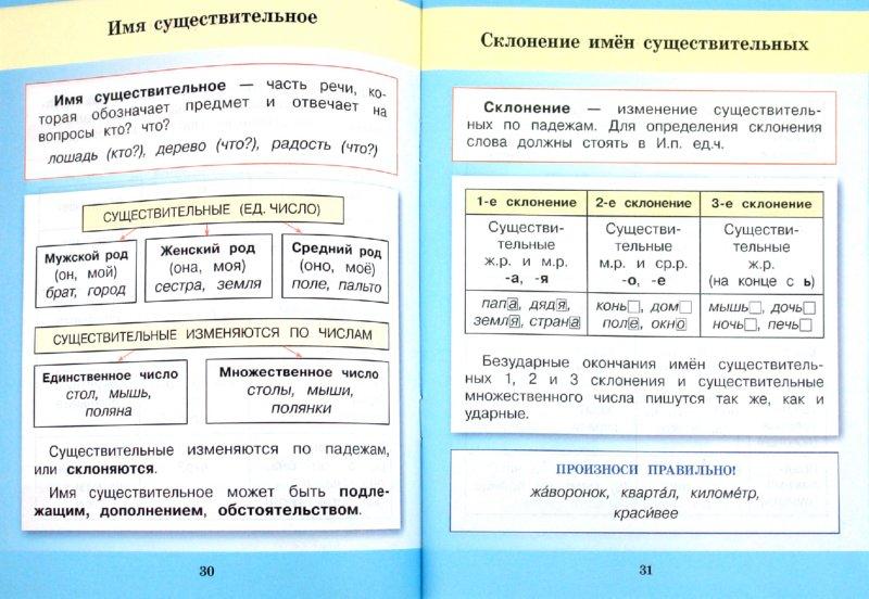 Все правила русскава языка 4 класс
