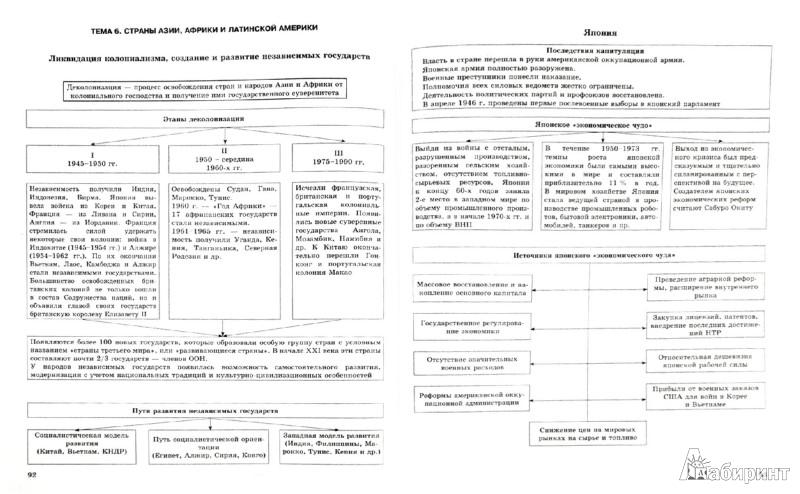 Иллюстрация 1 из 14 для Всемирная история в схемах, терминах, таблицах - С. Губина | Лабиринт - книги. Источник: Лабиринт