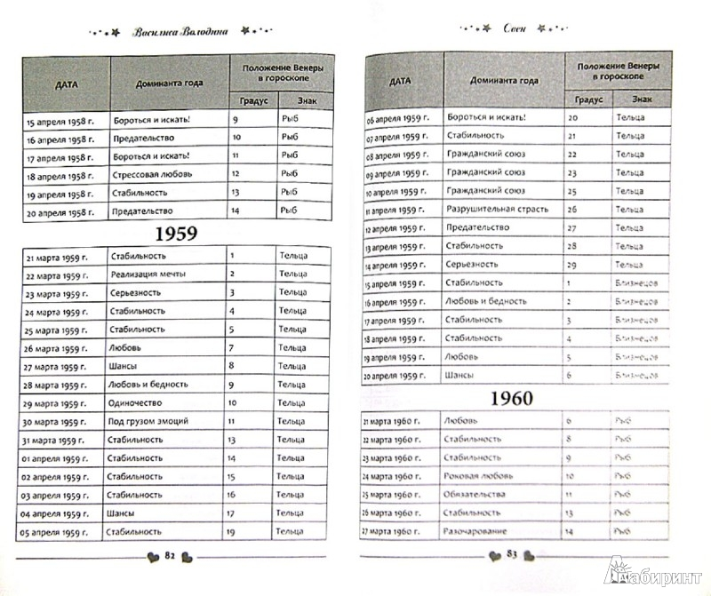 Иллюстрация 1 из 2 для Овен. Любовный прогноз на 2014 год. Ваш личный гороскоп любви по дате рождения - Василиса Володина | Лабиринт - книги. Источник: Лабиринт