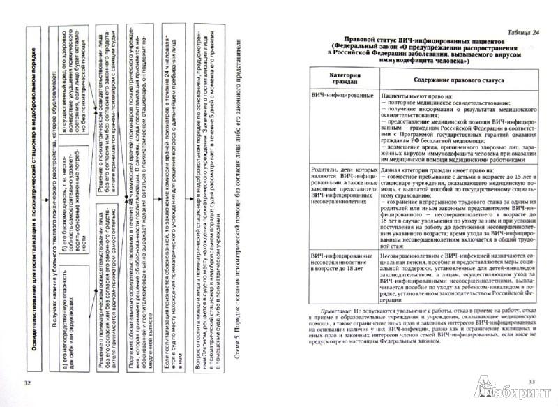 Иллюстрация 1 из 2 для Законодательство России о здравоохранении: учебное пособие - Леонтьев, Плавинский | Лабиринт - книги. Источник: Лабиринт