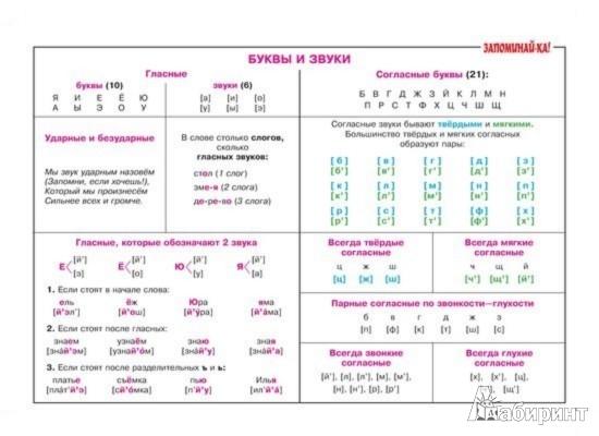 Иллюстрация 1 из 3 для Наглядная книга знаний школьника. 1-5 классы | Лабиринт - книги. Источник: Лабиринт