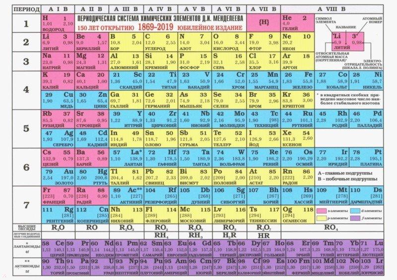 чтобы таблица менделеева растворимые вещества главной