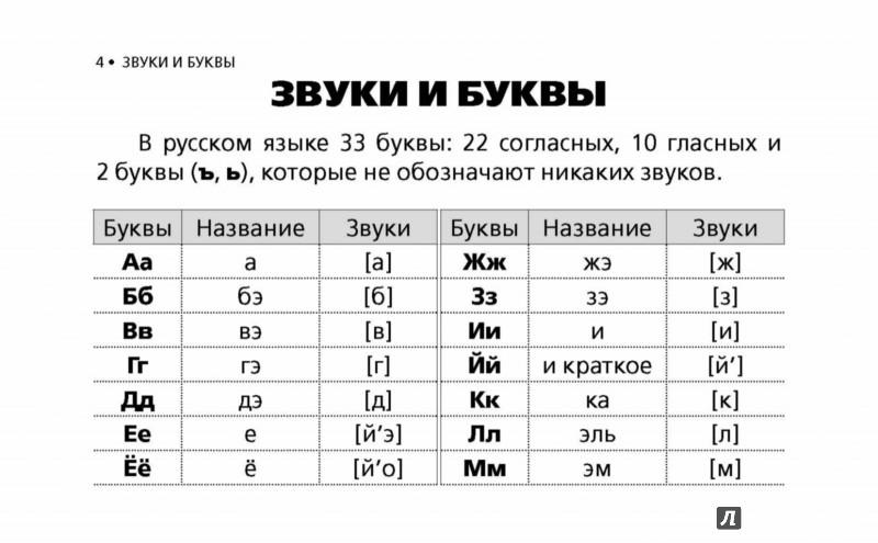 Русский язык основные правила в схемах фото 69