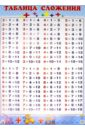 Таблица сложения (520х790)