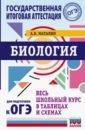 Биология. Весь школьный курс в таблицах и схемах для подготовки к ОГЭ, Маталин Андрей Владимирович