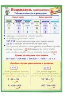 Математика. 4 класс. Подсказки