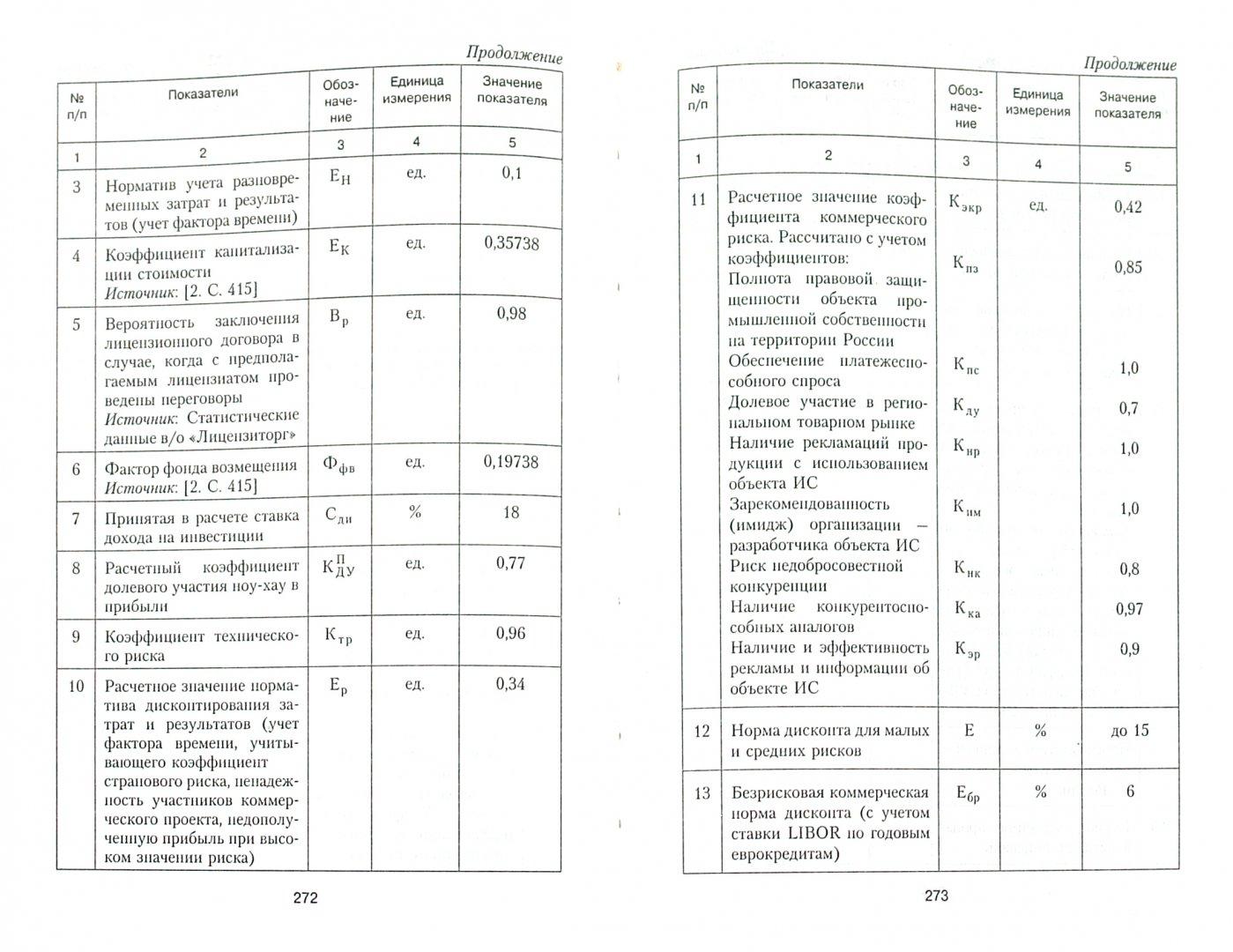 Иллюстрация 1 из 8 для Экономика интеллектуальной собственности - Конов, Гончаренко | Лабиринт - книги. Источник: Лабиринт