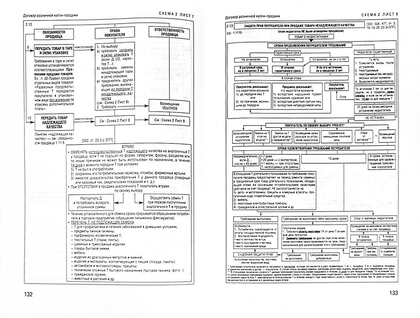 Иллюстрация 1 из 19 для Гражданское право в схемах. Учебное пособие - Беспалов, Якушев | Лабиринт - книги. Источник: Лабиринт