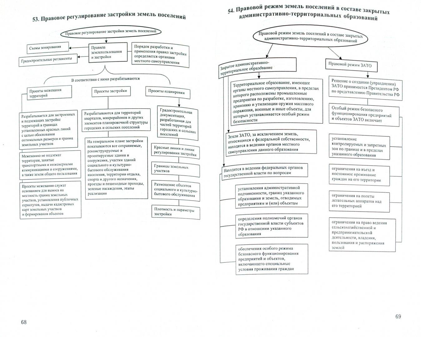 Иллюстрация 1 из 4 для Земельное право в схемах и определениях - Дарья Ждан-Пушкина | Лабиринт - книги. Источник: Лабиринт