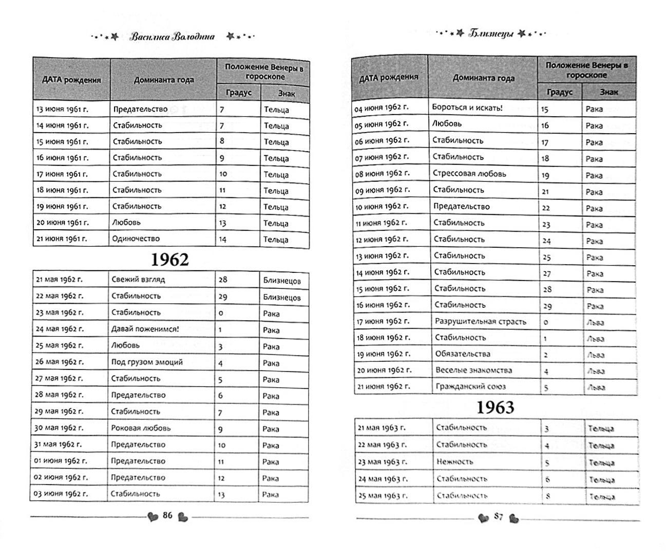 Иллюстрация 1 из 9 для Близнецы. Любовный прогноз на 2014 год. Ваш личный гороскоп любви по дате рождения - Василиса Володина | Лабиринт - книги. Источник: Лабиринт